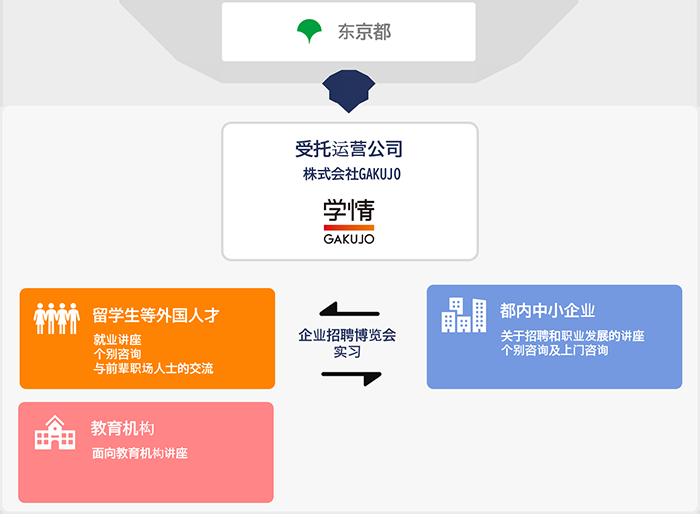 东京就职指南-面向外国人-项目