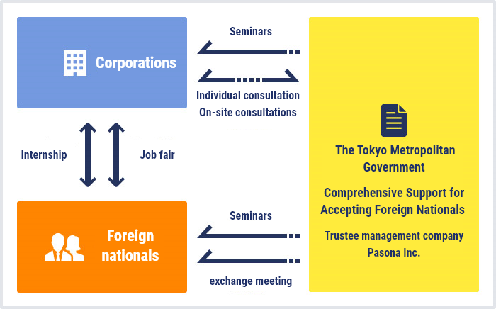 TOKYO しごと GUIDE-for foreign nationals-project